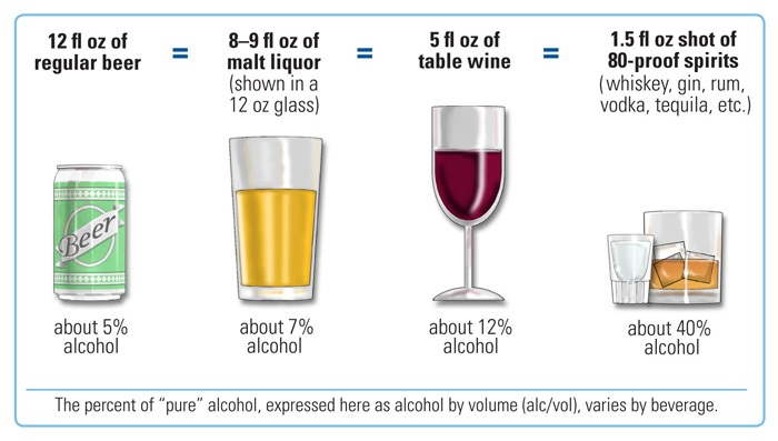 NIH_standard_drink_comparison